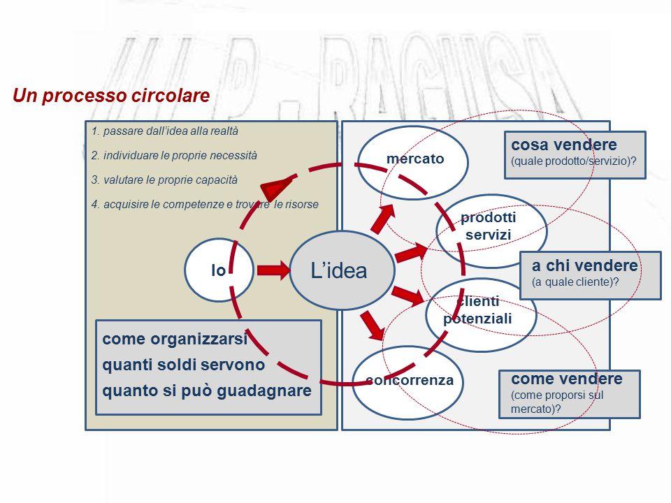 L'idea Un processo circolare cosa vendere (quale prodotto/servizio)