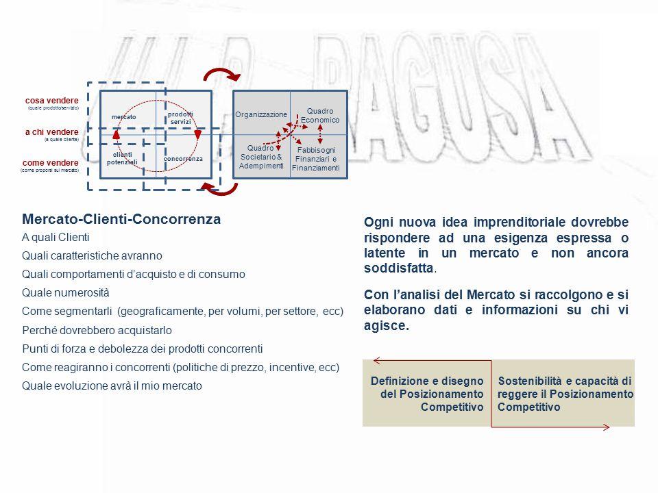 Mercato-Clienti-Concorrenza