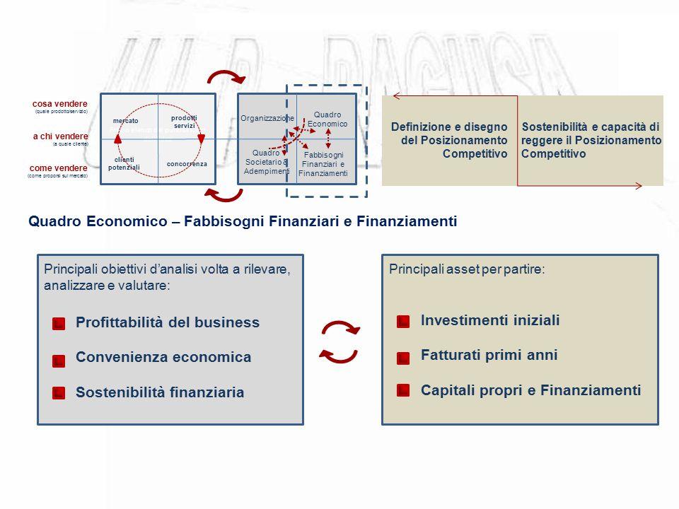 Quadro Economico – Fabbisogni Finanziari e Finanziamenti