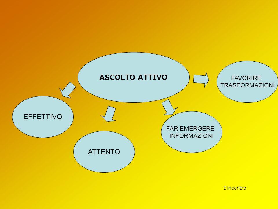 ASCOLTO ATTIVO EFFETTIVO ATTENTO FAVORIRE TRASFORMAZIONI FAR EMERGERE