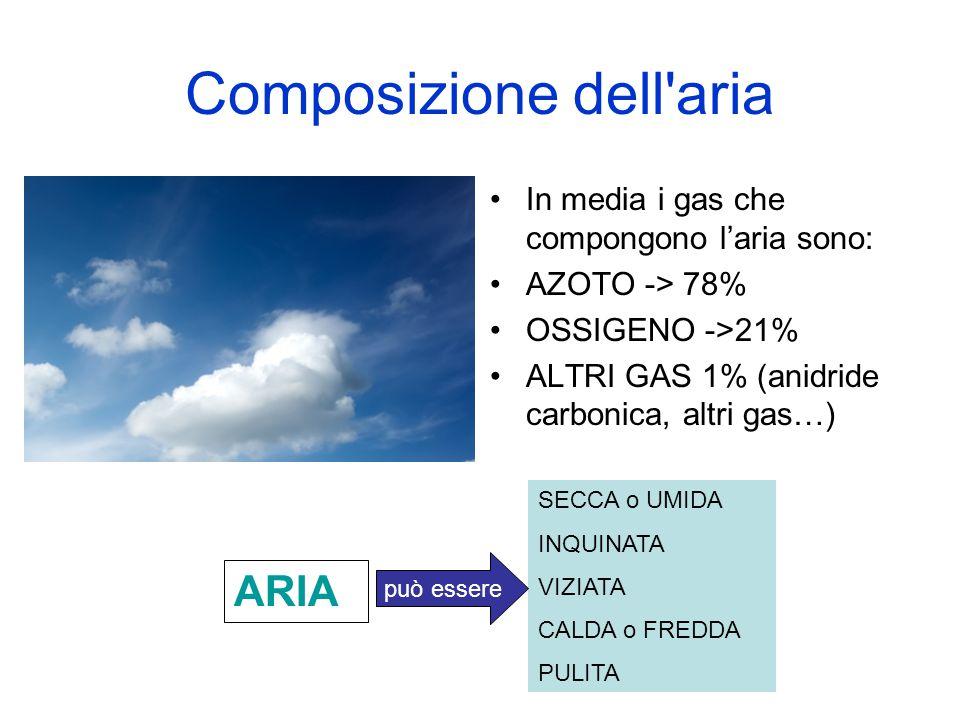 Composizione dell aria