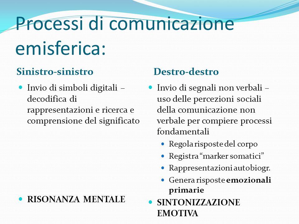 Processi di comunicazione emisferica: