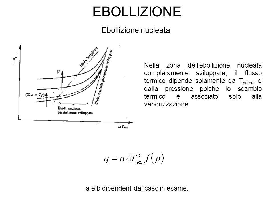 EBOLLIZIONE Ebollizione nucleata