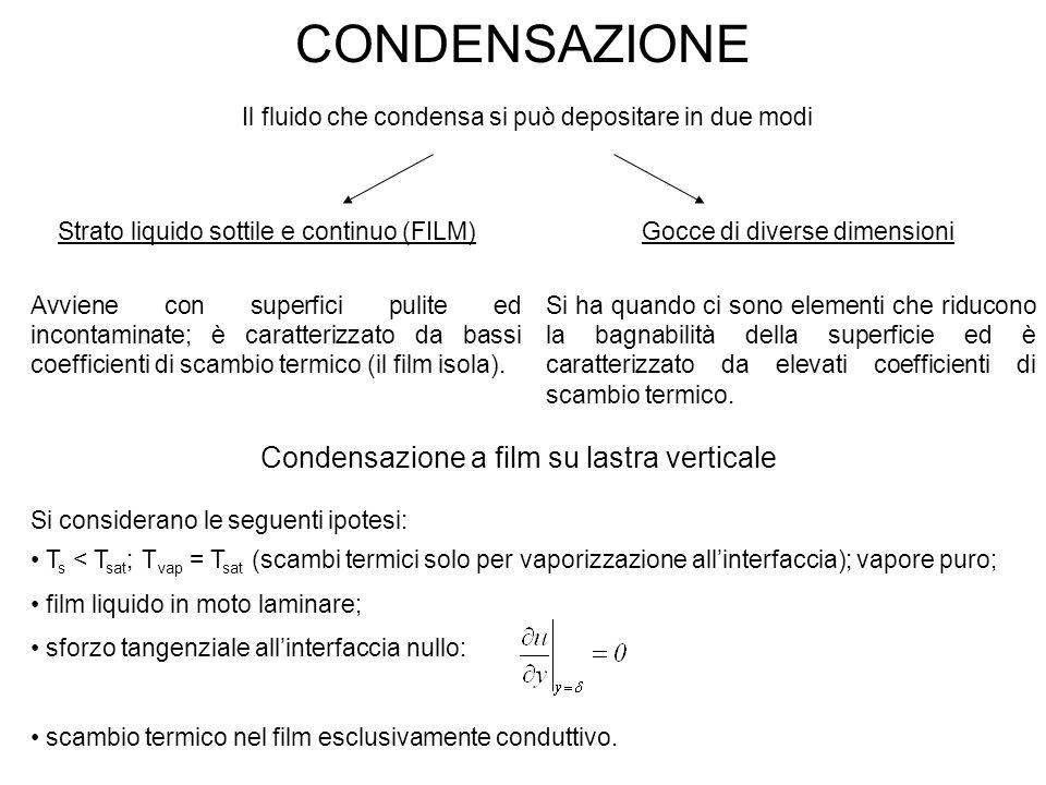 CONDENSAZIONE Condensazione a film su lastra verticale