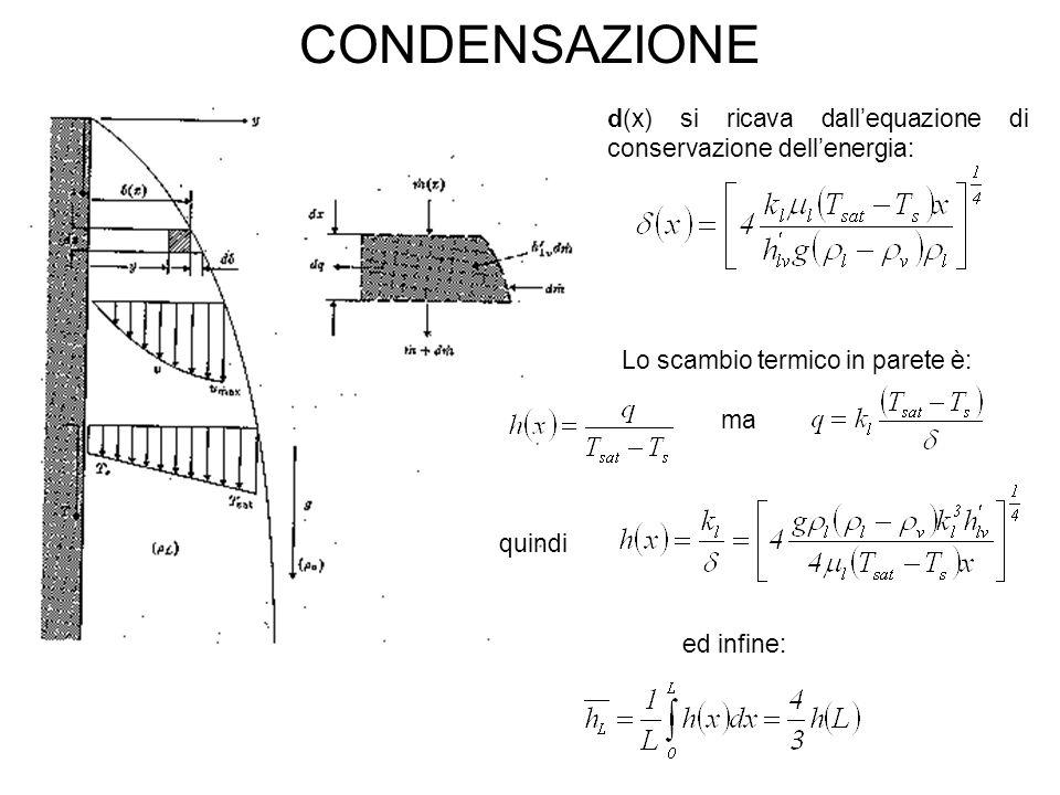 Lo scambio termico in parete è: