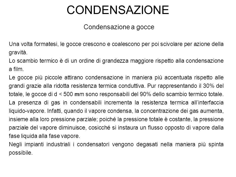 CONDENSAZIONE Condensazione a gocce