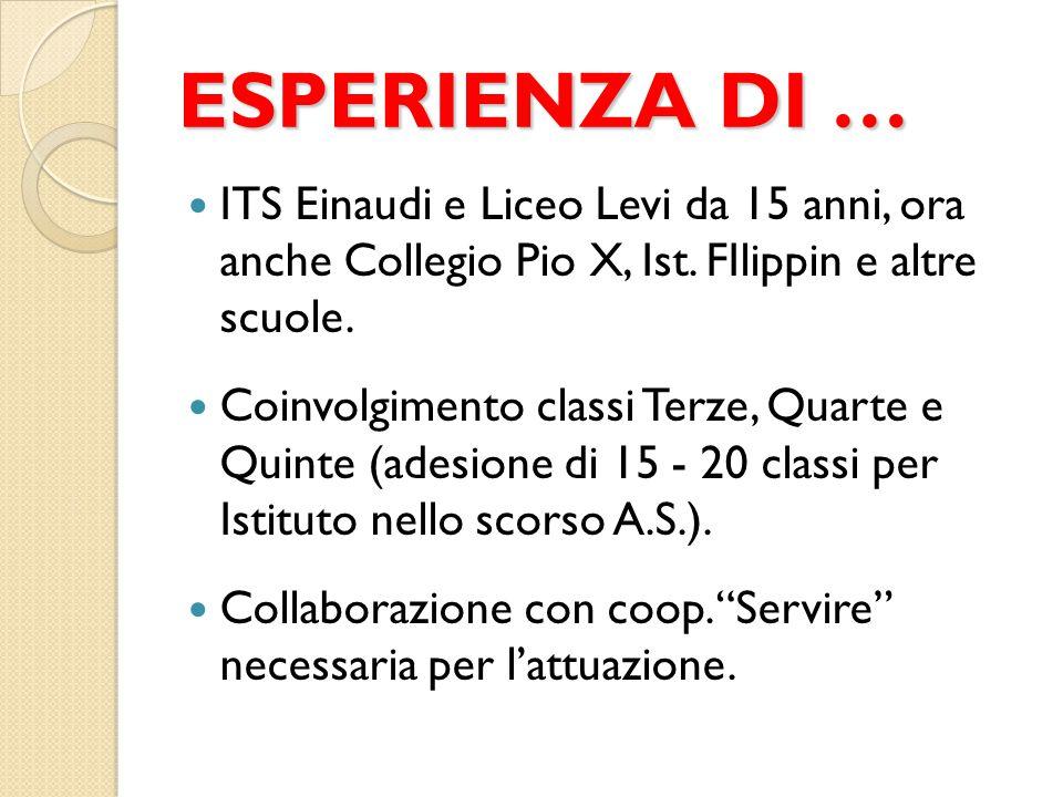 ESPERIENZA DI … ITS Einaudi e Liceo Levi da 15 anni, ora anche Collegio Pio X, Ist. FIlippin e altre scuole.