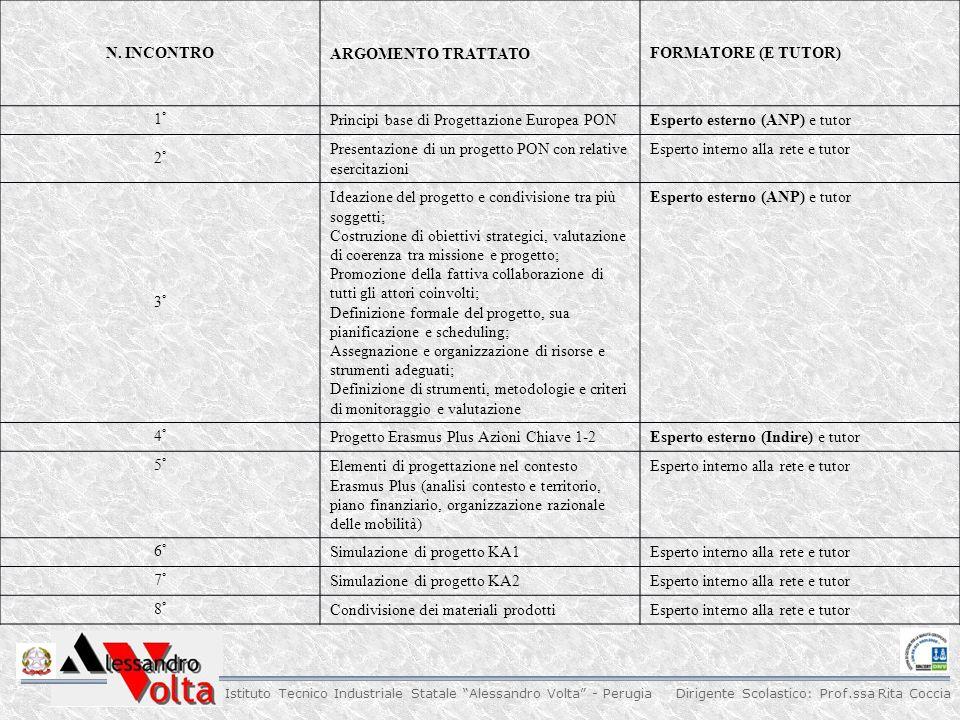 N. INCONTRO ARGOMENTO TRATTATO. FORMATORE (E TUTOR) 1° Principi base di Progettazione Europea PON.
