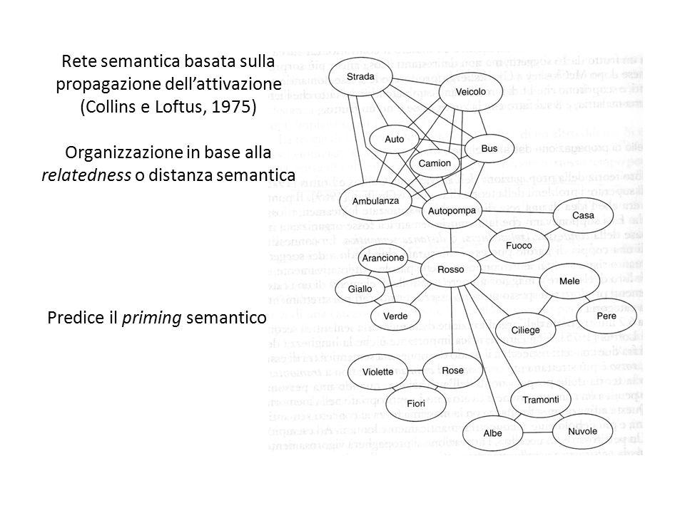 Rete semantica basata sulla propagazione dell'attivazione