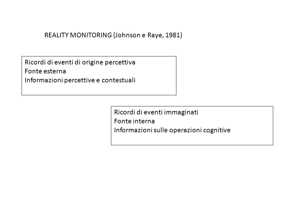 REALITY MONITORING (Johnson e Raye, 1981)