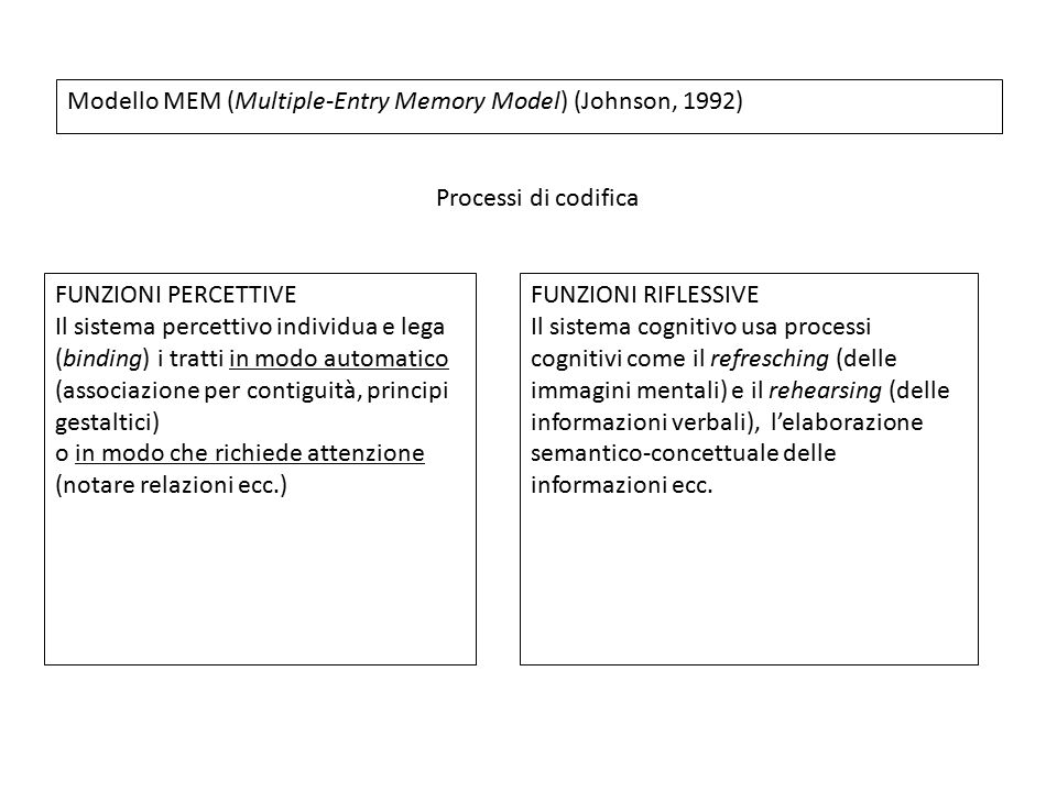 Modello MEM (Multiple-Entry Memory Model) (Johnson, 1992)