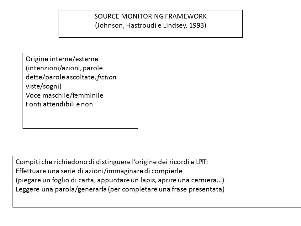 SOURCE MONITORING FRAMEWORK (Johnson, Hastroudi e Lindsey, 1993)