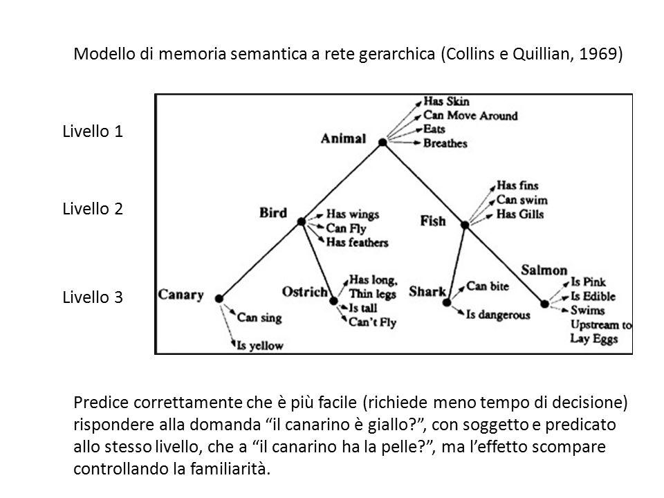 Modello di memoria semantica a rete gerarchica (Collins e Quillian, 1969)