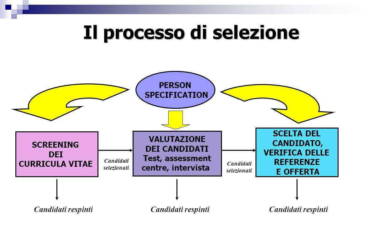 Il processo di selezione Candidati selezionati Candidati selezionati