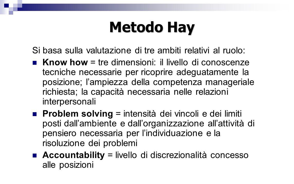 Metodo Hay Si basa sulla valutazione di tre ambiti relativi al ruolo: