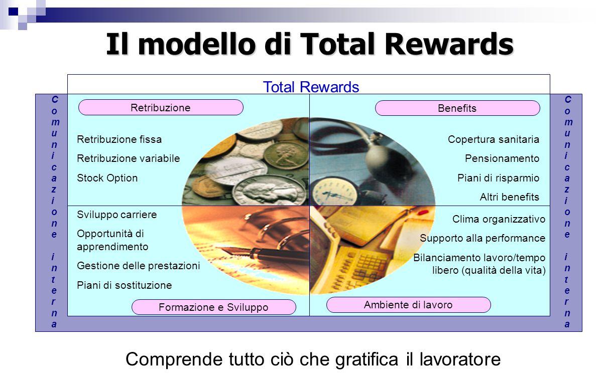 Il modello di Total Rewards