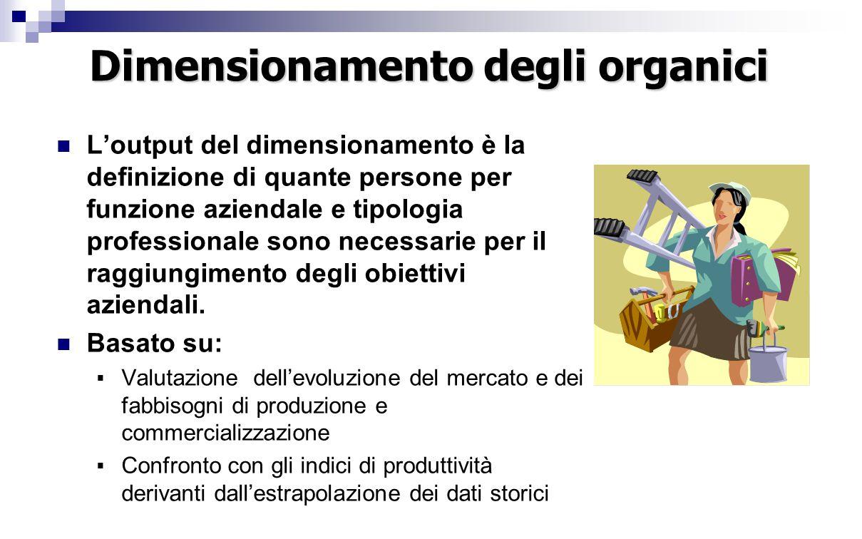 Dimensionamento degli organici