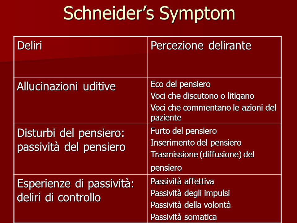 Schneider's Symptom Deliri Percezione delirante Allucinazioni uditive