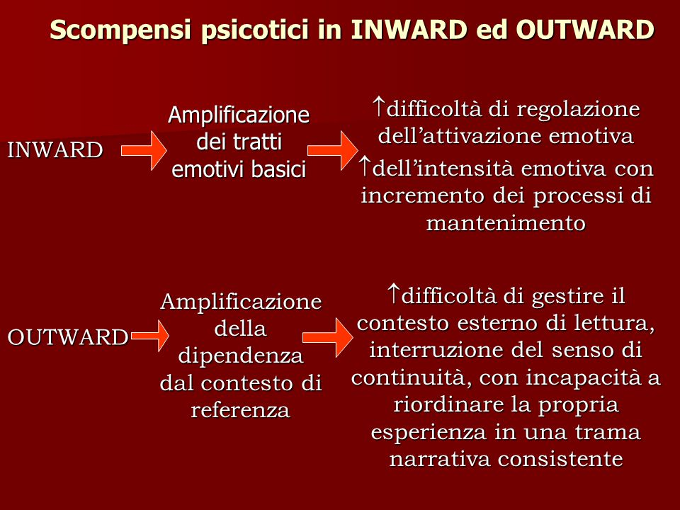 Scompensi psicotici in INWARD ed OUTWARD