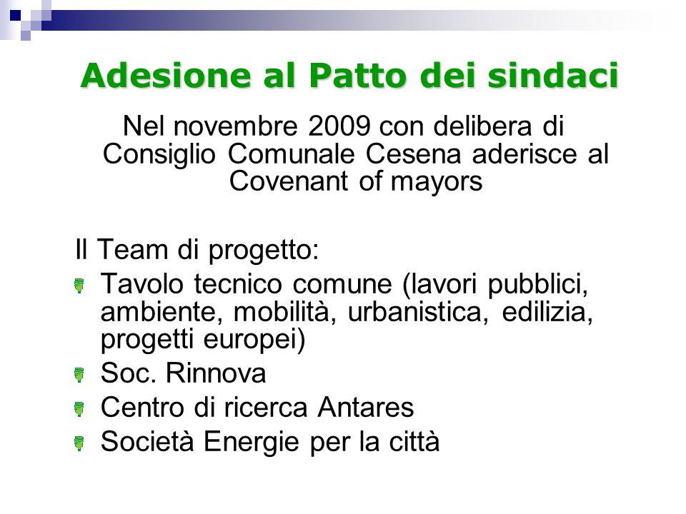 Adesione al Patto dei sindaci
