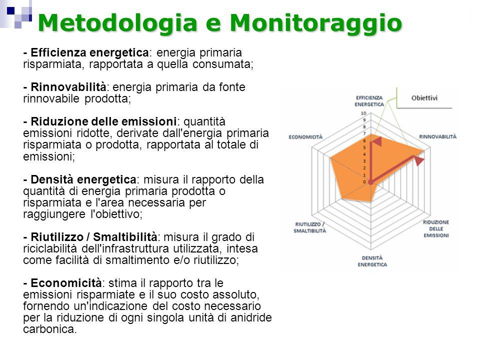 Metodologia e Monitoraggio
