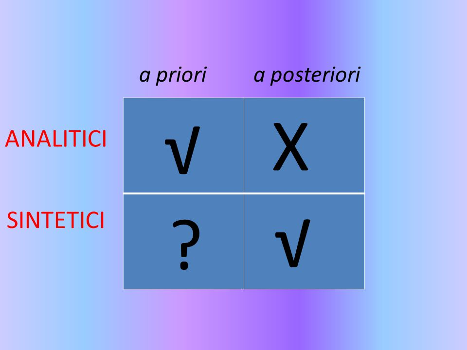 a priori a posteriori X √ ANALITICI √ SINTETICI