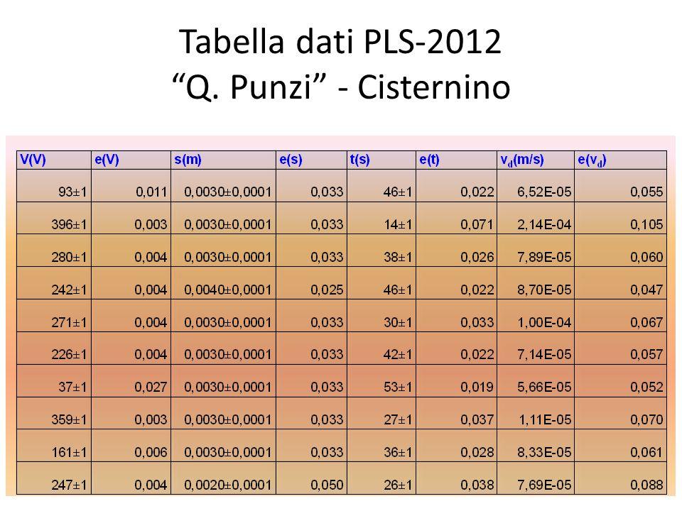Tabella dati PLS-2012 Q. Punzi - Cisternino