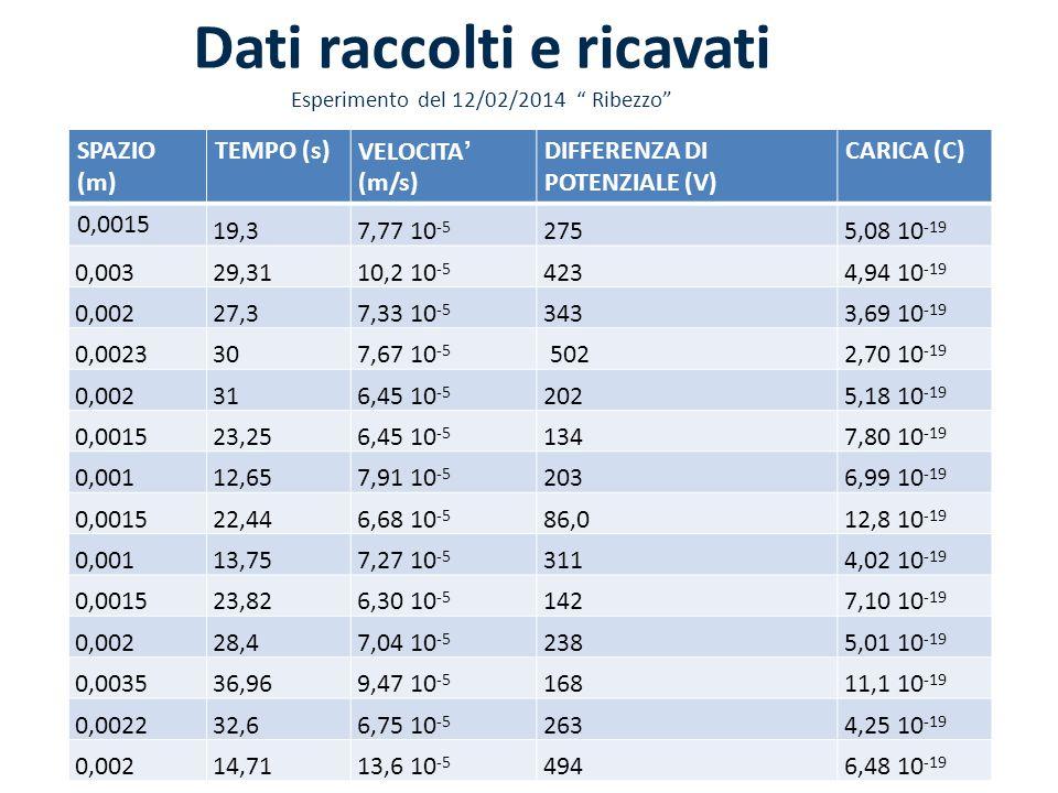 Dati raccolti e ricavati Esperimento del 12/02/2014 Ribezzo
