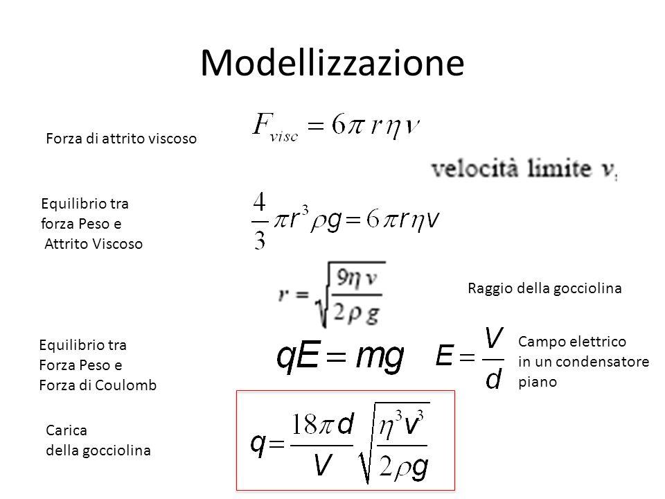 Modellizzazione Forza di attrito viscoso Equilibrio tra forza Peso e