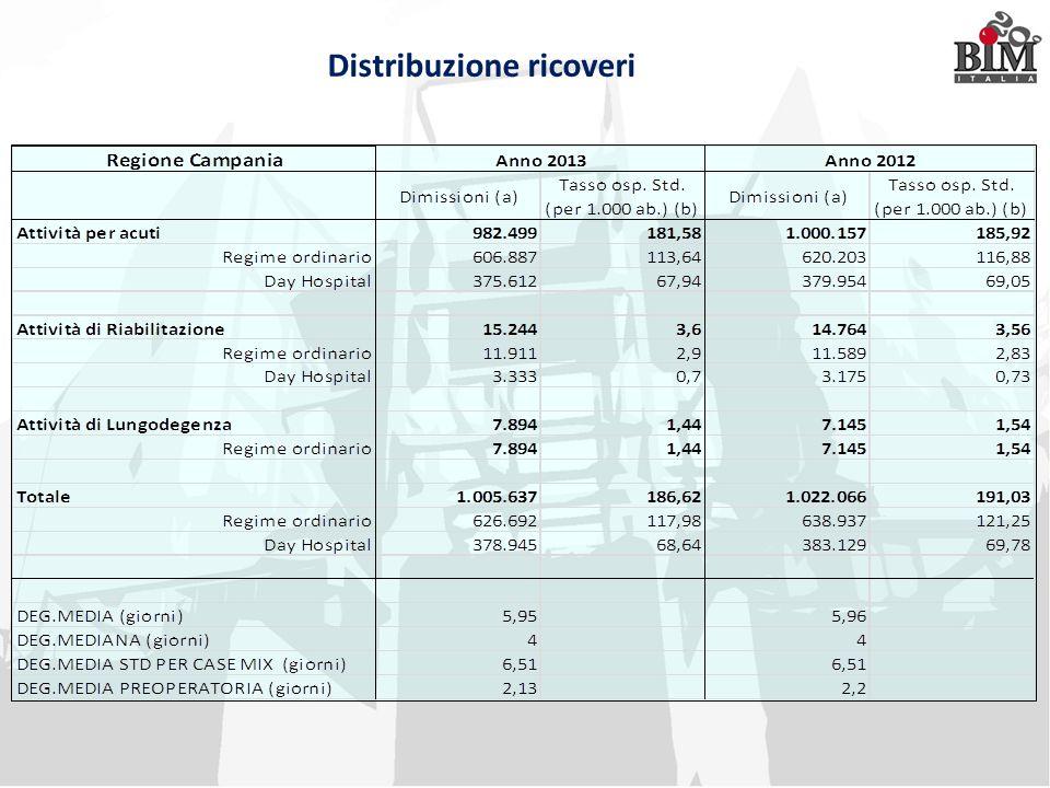 Distribuzione ricoveri