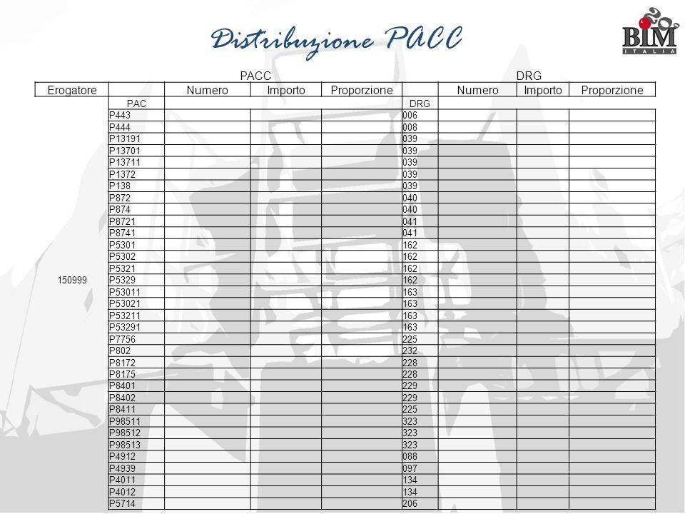 Distribuzione PACC PACC DRG Erogatore Numero Importo Proporzione PAC