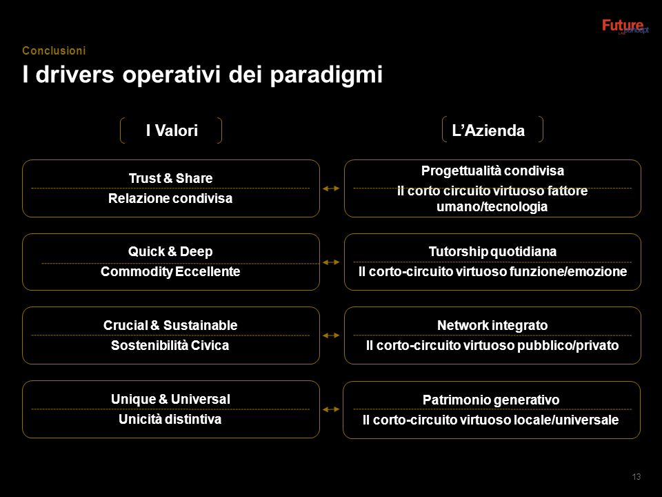 I drivers operativi dei paradigmi