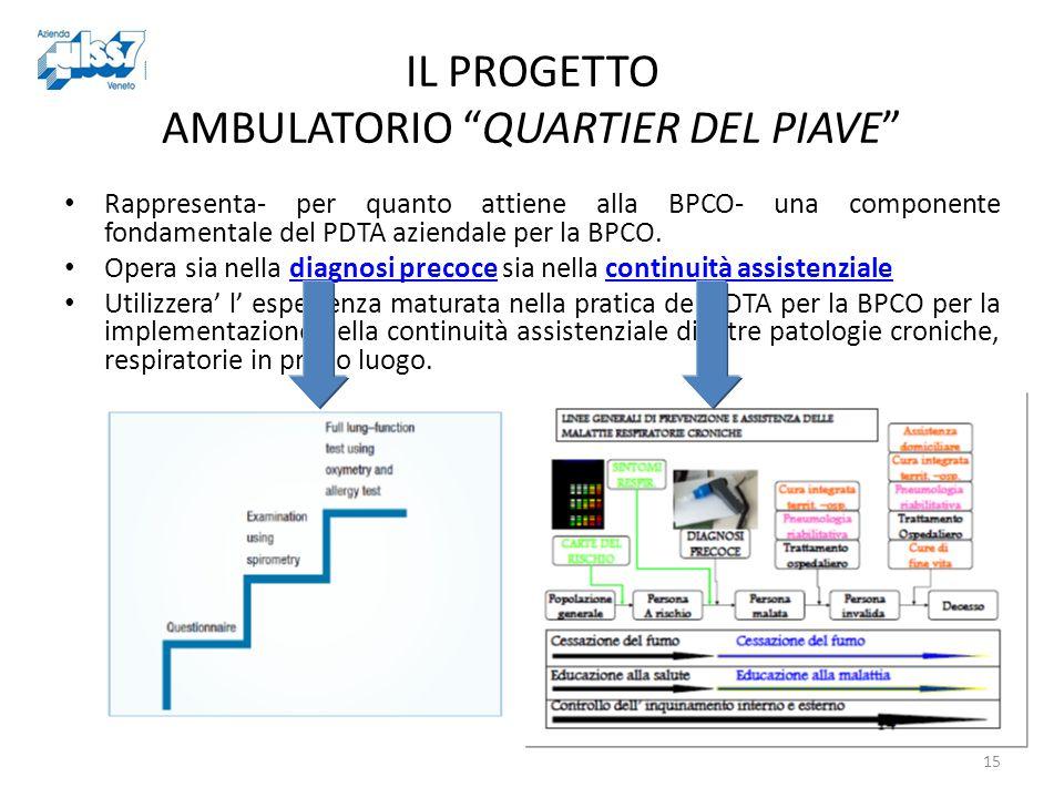 IL PROGETTO AMBULATORIO QUARTIER DEL PIAVE