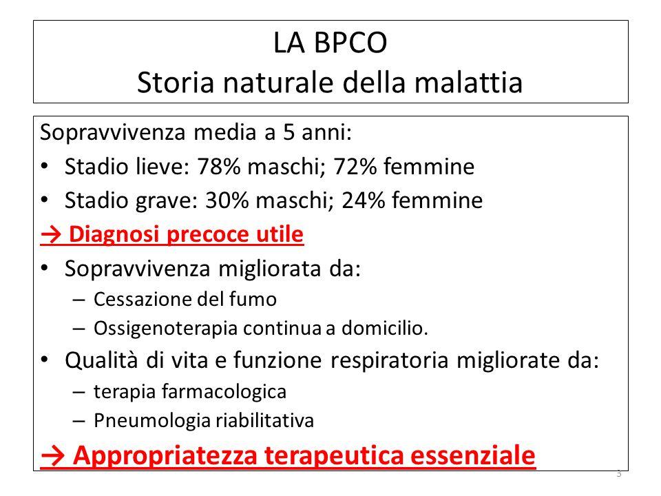 LA BPCO Storia naturale della malattia