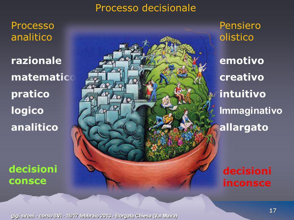 Processo decisionale Processo analitico razionale matematico pratico