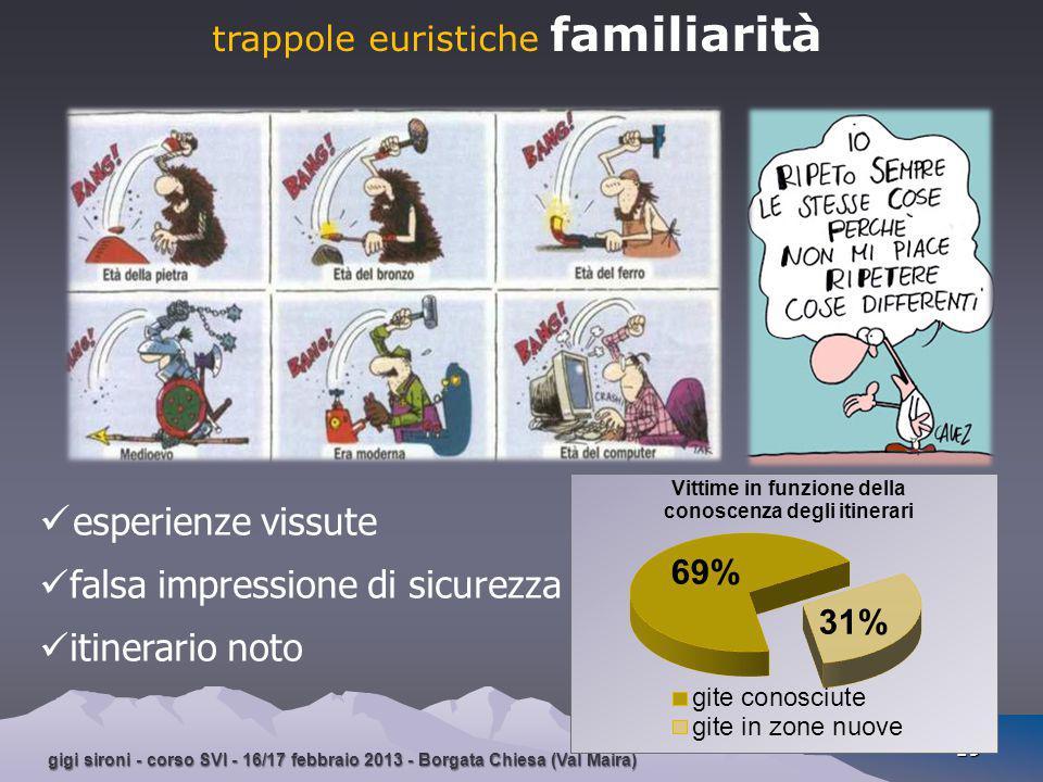 trappole euristiche familiarità