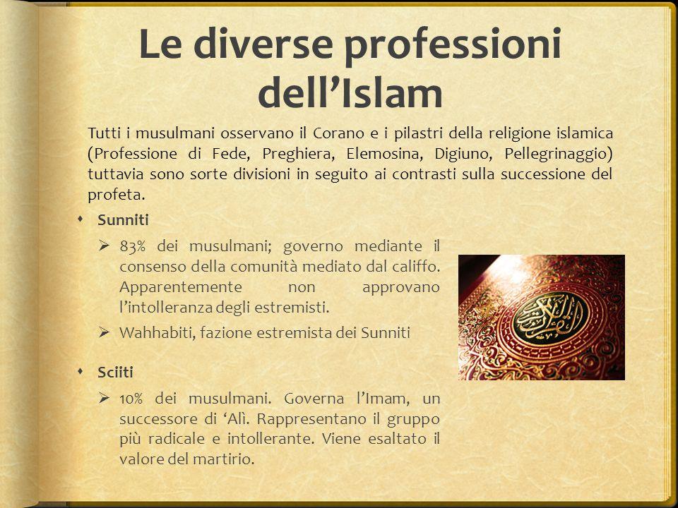 Le diverse professioni dell'Islam