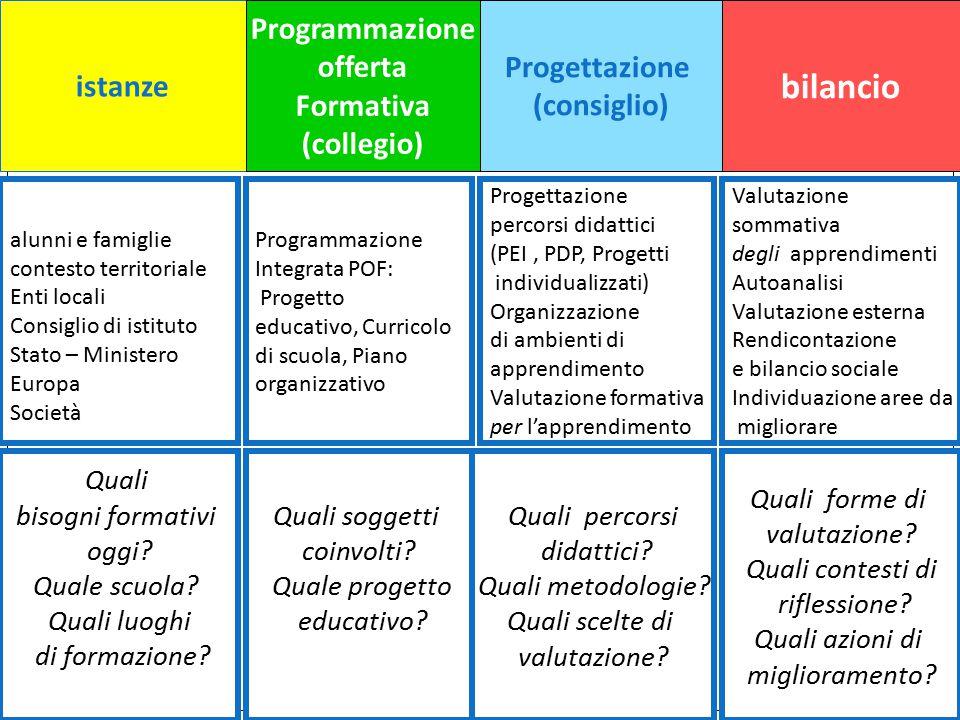 bilancio istanze Programmazione offerta Formativa (collegio)