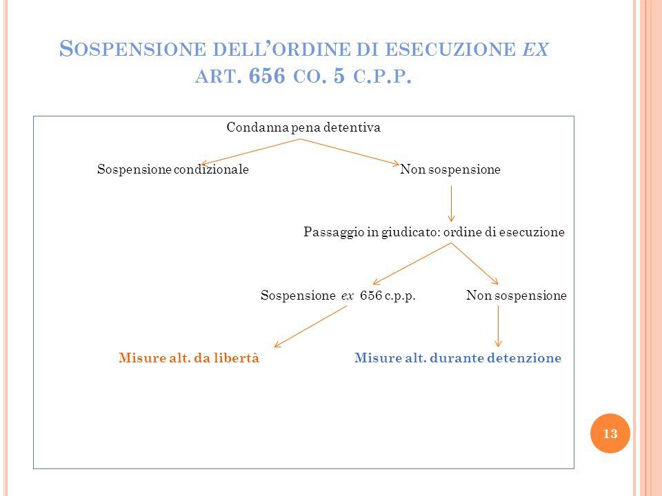 Sospensione dell'ordine di esecuzione ex art. 656 co. 5 c.p.p.