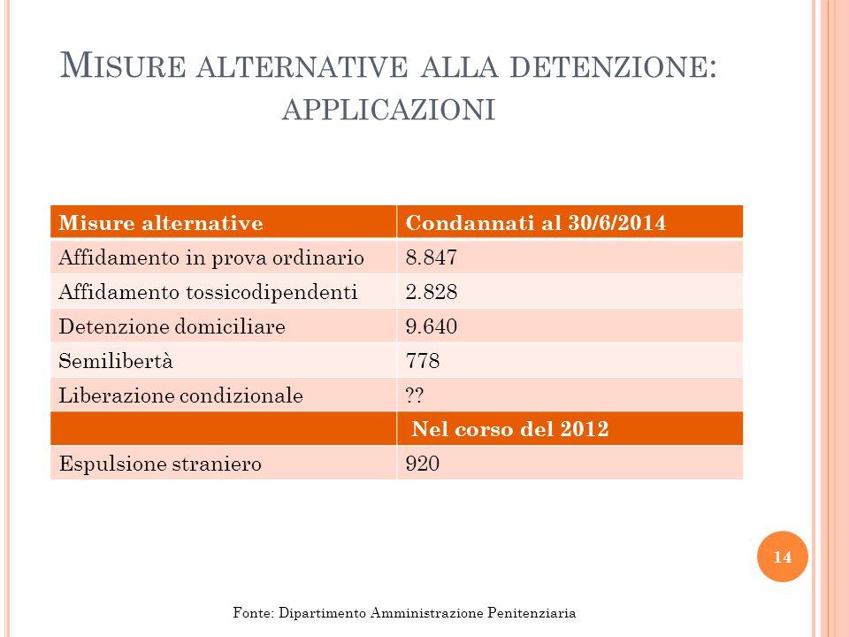 Misure alternative alla detenzione: applicazioni