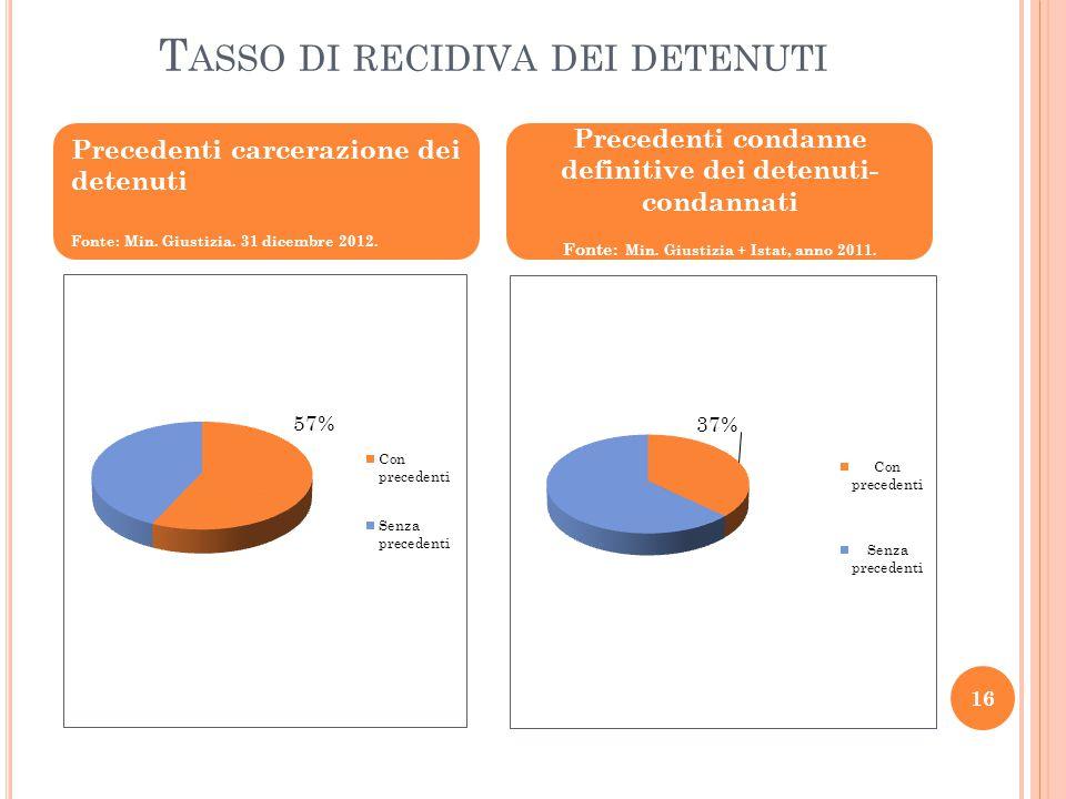 Tasso di recidiva dei detenuti