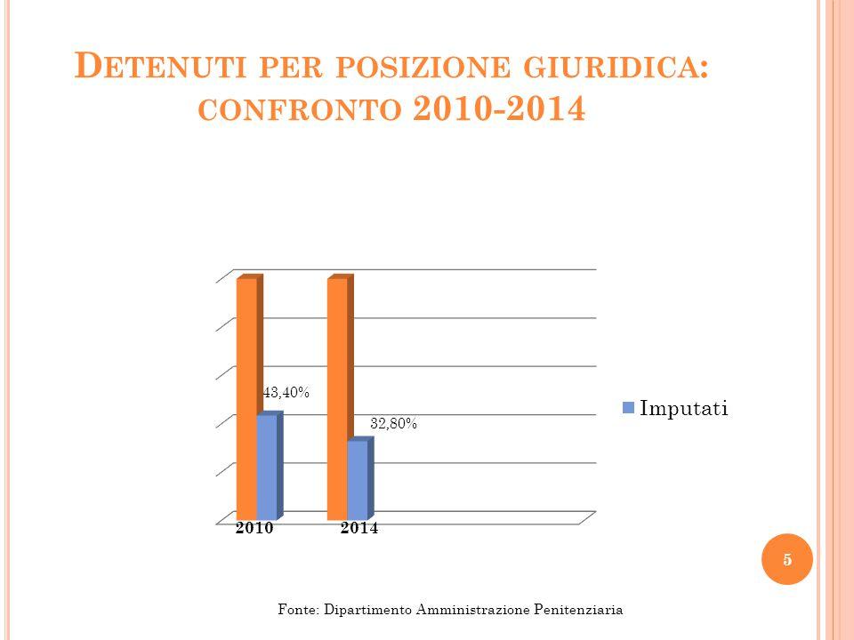 Detenuti per posizione giuridica: confronto 2010-2014