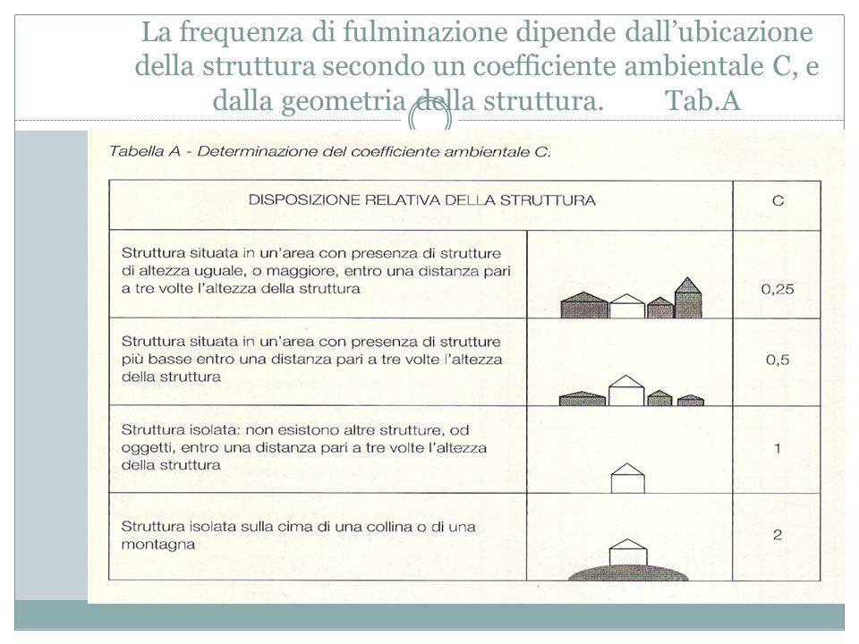 La frequenza di fulminazione dipende dall'ubicazione della struttura secondo un coefficiente ambientale C, e dalla geometria della struttura. Tab.A