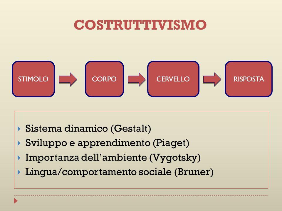 COSTRUTTIVISMO Sistema dinamico (Gestalt)