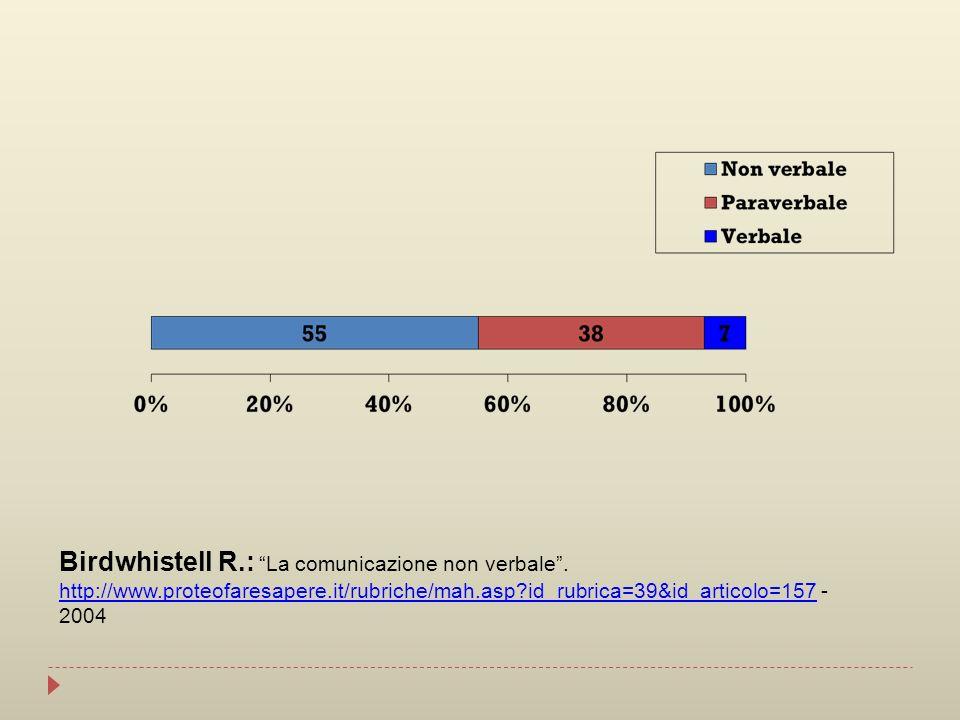 Birdwhistell R. : La comunicazione non verbale . http://www