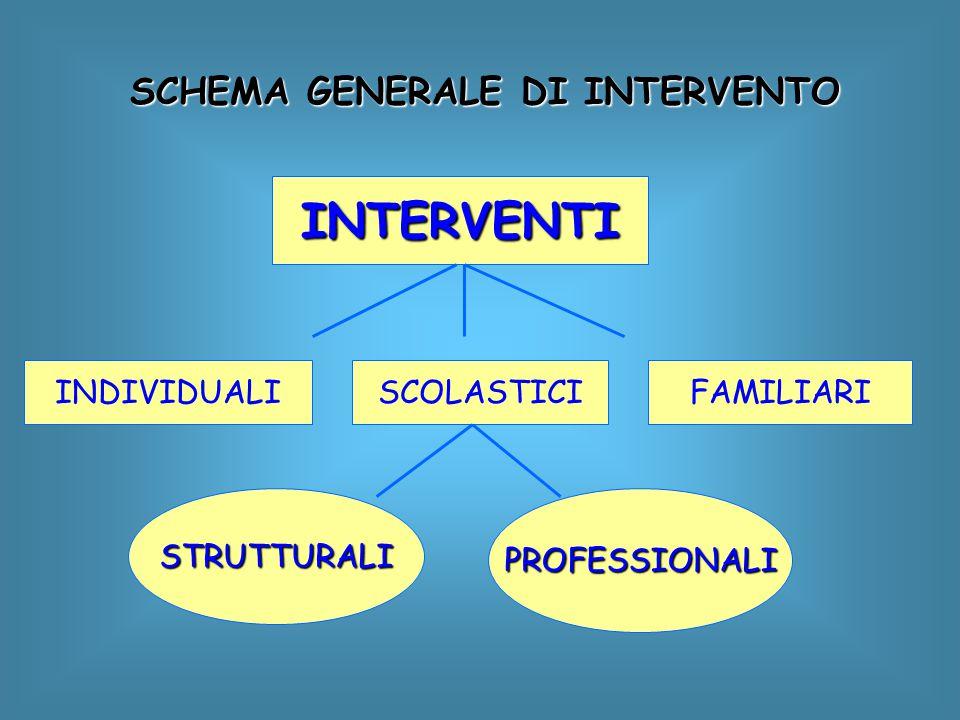 INTERVENTI SCHEMA GENERALE DI INTERVENTO INDIVIDUALI SCOLASTICI