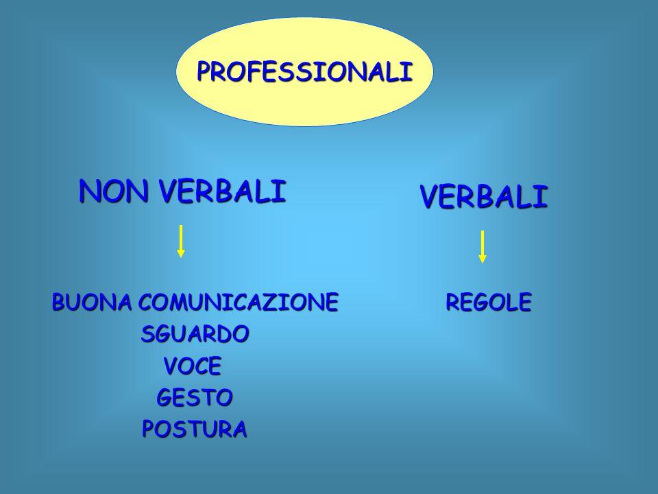 NON VERBALI VERBALI PROFESSIONALI BUONA COMUNICAZIONE SGUARDO VOCE