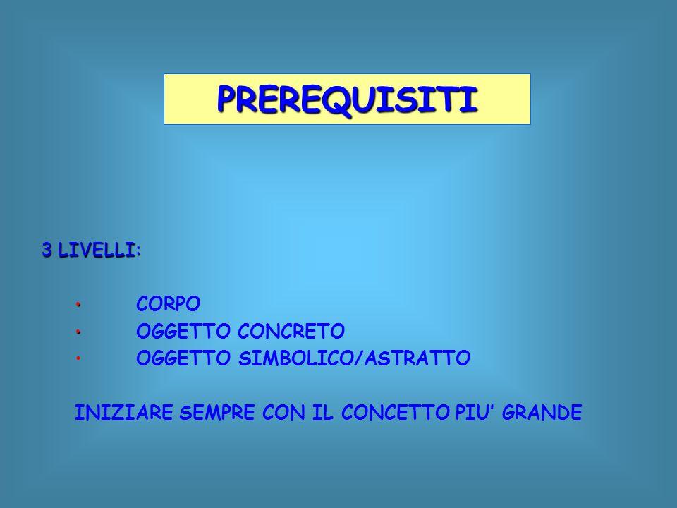 PREREQUISITI 3 LIVELLI: OGGETTO SIMBOLICO/ASTRATTO