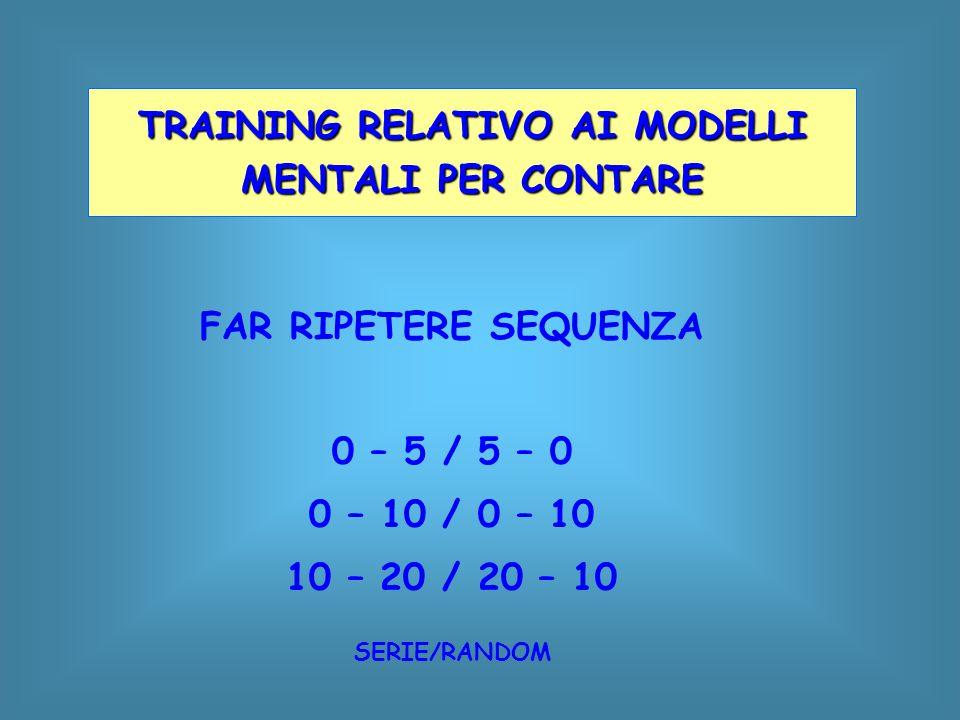 TRAINING RELATIVO AI MODELLI