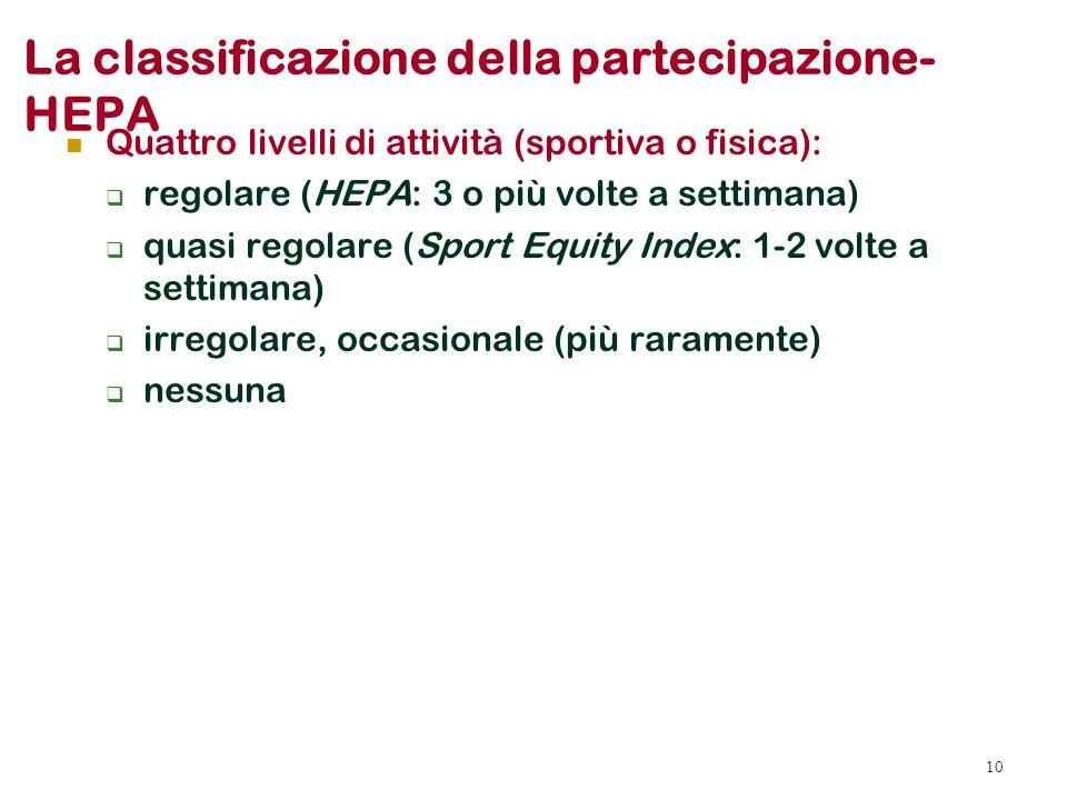 La classificazione della partecipazione-HEPA